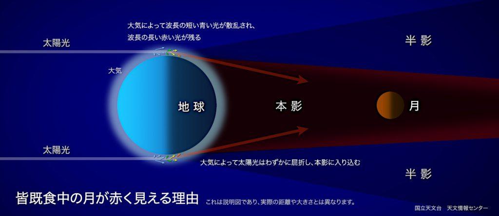 Credit: 国立天文台 天文情報センター