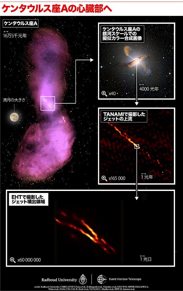 Image Credit: Radboud University; CSIRO/ATNF/I. Feain et al., R. Morganti et al., N. Junkes et al.; ESO/WFI; MPIfR/ESO/APEX/A. Weiß et al.; NASA/CXC/CfA/R. Kraft et al.; TANAMI/C. Müller et al.; EHT/M. Janßen et al.